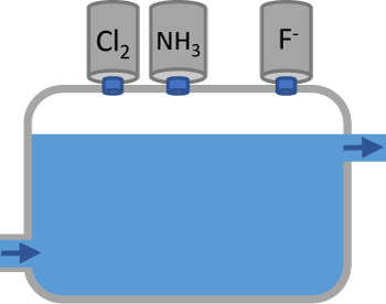 Chloramination and Fluoride illustration