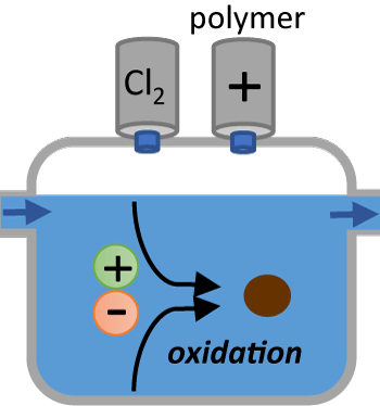 Chlorination and Filter-Aid illustration