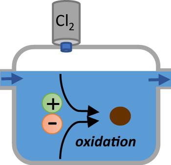 Chlorination illustration