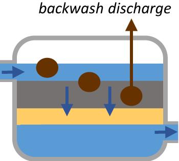Filtration illustration