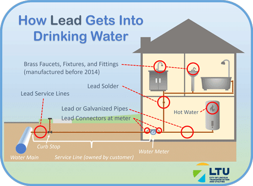 How Lead Gets Into Drinking Water: brass faucets, fixtures and fittings manufactured before 2014 • lead service lines, lead solder, lead or galvanized pipes