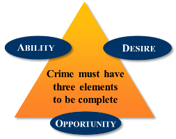 Diagram showing that crime requires 'Ability', 'Desire', and 'Opportunity'. 'Crime must have three elements to be complete'.